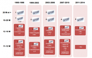 le-palmares-des-audiences-superieurs-a-11-millions-de-telespectateurs-depuis-1995