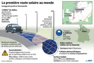 Première route solaire au monde
